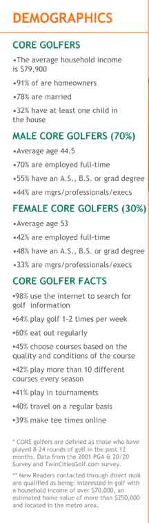 Tee Times Magazine Golf Demographic Chart