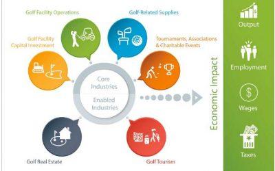 The Economic Clout Of Golf Tourism